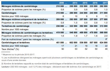 Télésurveillance & Vidéosurveillance à Jurançon ▷ Prix & Devis : Alarme, Protection Intrusion & Cambriolage